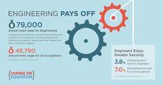 STEMtistics - engineering | Change the Equation