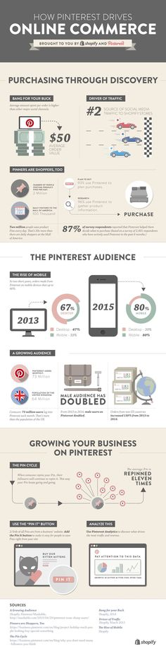 Shopify Pinterest Infographic