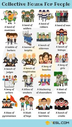 200 Collective Nouns For People in English - 7 E S L English Teaching Materials, English Writing Skills, Learn English Grammar, English Vocabulary Words, Learn English Words, English Phrases, English Idioms, English Language Learning, English Study