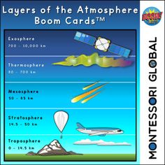 The Montessori inspired Boom Cards™ help students learn all about the layers of the atmosphere in a digital format that has facets of the Montessori three period lesson:1. The facts are presented2. Students are given the word and ask to select the applicable layer.3. Students are asked to name each ... Interactive Learning, Student Learning, Layers Of Atmosphere, Sight Word Spelling, Earth Science Lessons, Weather And Climate, Definitions, Montessori, Teaching