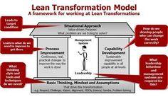 Lean Transformation Model Picture By The Lean Enterprise Academy