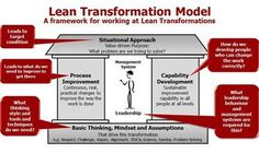 Lean Transformation Model Picture By The Lean Enterprise Academy