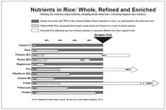 Nutrients in Rice: Whole, Refined and Enriched Refining rice removes many nutrients, including those listed here. Enriching replaces four nutrients Nutrition Resources, Nutrition Information, Nutrition Tips, Health And Nutrition, Health Tips, All Vitamins, Vitamins And Minerals, Nutrients In Rice, In Defense Of Food