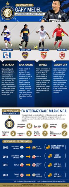 Gary Medel. Inter de Milan. Cardiff, Gary Medel, Infographics, Milan, Sevilla, Sports, Photos, Info Graphics, Infographic