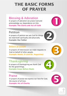 The Basic Forms of Prayer | Catholic Infographic | Face Forward Columbus