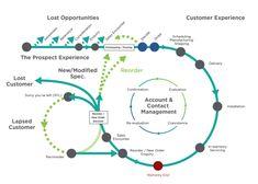 Design Ios, Web Design Trends, Graphic Design, Experience Map, Customer Experience, Kaizen, Design Thinking, Service Blueprint, Process Map