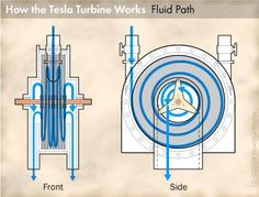 High gas prices are driving people to look at alternatives to fossil fuels, such as a turbine designed by the father of alternating current, Nikola Tesla.