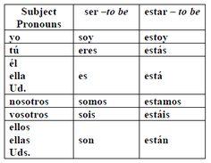 Spanish Ser versus Estar Practice Worksheet Set | Practice, Estar ...