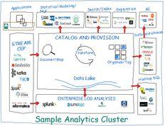 Data Lake Business Model Maturity Index - Data Science Central Inbound Marketing, Business Marketing, Email Marketing, Content Marketing, Internet Marketing, Digital Marketing, Data Architecture, Business Model, Enterprise Business