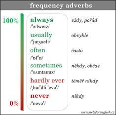 Příslovce určující frekvenci (tabulka) - Help for English - Angličtina na internetu zdarma