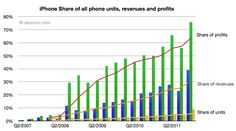 2011년 4분기는 애플로서는 잊지 못할 분기. 휴대폰 시장에서 애플이 차지한 비중이 판매대수는 9%에 불과한데,  매출은 39%, 이익은 75%를 차지했다.