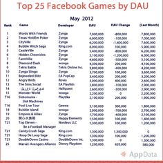 Top Facebook games by download