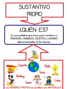 Spanish Teaching Resources, Spanish Activities, Spanish Lessons, Preschool Activities, Class Dojo, Math Formulas, Teachers Aide, Science Notebooks, Learn English