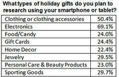 More than one-half (55.3%) of mobile device owners plan to use a smartphone or tablet for holiday shopping this year, to research products, make purchases, find brick-and-mortar stores, or assist with other shopping tasks, according to a new survey from Prosper Mobile Insights.    Read more: http://www.marketingprofs.com/charts/2012/9470/smartphones-and-tablets-essential-for-holiday-shopping#ixzz2C4013V6w