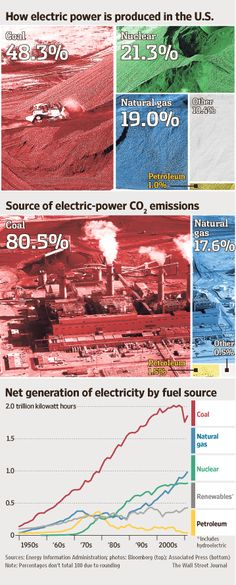 3-28-2012: GENERATION OF ELECTRICITY BY FUEL SOURCE. Natural gas will continue to climb, taking share from coal.