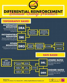 Differential Reinforcement graphic to help you study for your BCBA exam!