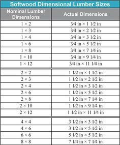 JRL Woodworking | Free Furniture Plans and Woodworking Tips: Woodworking Tip: Dimensional Lumber Size Vs. Actual Lumber Size