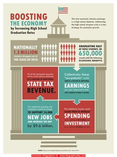 Economic Infographics 10 - http://infographicality.com/economic-infographics-10/