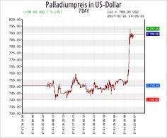 Gold Chart - Silber Chart   24-hour Spot Chart   Goldpreis Chart