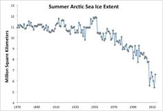 Average July through September Arctic sea ice extent 1870–2013
