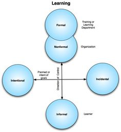 Formal and informal learning