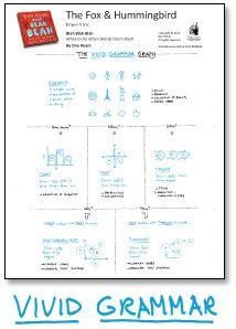Vivid Grammar - visual teaching (from Dan Roam)