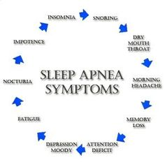 Sleep apnea help solution for insomnia problems,symptoms of insomnia in adults best cpap mask,how do you stop snoring severe sleep apnea. What Causes Sleep Apnea, Cure For Sleep Apnea, Sleep Apnea Remedies, Snoring Remedies, Insomnia Remedies, Sleep Lab, Sleep Apnoea, Sleep Tight, Trying To Sleep