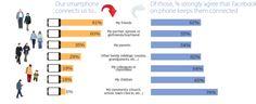 Etude : les usages Facebook sur mobile - Le blog du Modérateur