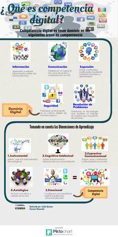 Representación Visual -Infografía - EportafolioCDigitalMooc