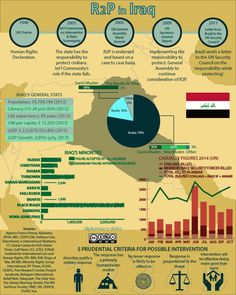 Responsibility to Protect in Iraq (#R2P) http://diplomacydata.com/responsibility-to-protect-r2p-in-iraq/ #diplomacydata #diplomacy