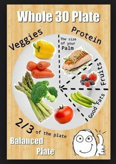 Image result for whole30 serving sizes