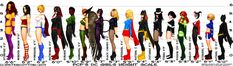DC girls - Height chart?