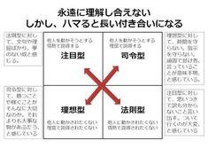 「4タイプ 岡田斗司夫」の画像検索結果