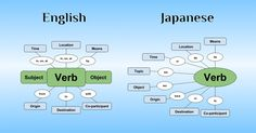 article, I break down Japanese sentence structure and show you exactly how Japanese sentences work. A solid understanding of this will save you a huge amount of time trying to make sense of Japanese grammar. Japanese Sentences, Japanese Grammar, Japanese Phrases, Japanese Verbs, Learn Japanese Words, Study Japanese, Japanese Culture, Learning Japanese, Learn Japanese Beginner