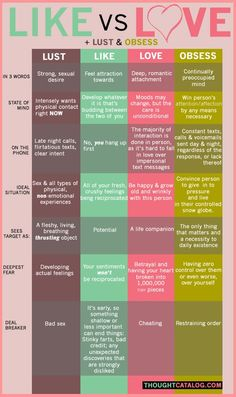 The Differences Between Lust, Like, Love & Obsess