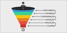 Como funciona o tal funil de vendas do Inbound Marketing? Inbound Marketing, Chart, Content, Purchase Funnel, Digital Marketing Strategy, Advertising, Tips