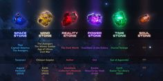 Infinity Stone Guide