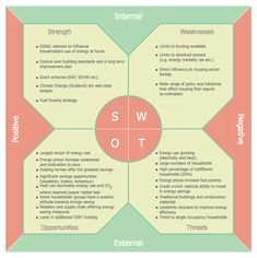 SWOT and TOWS Matrix Diagrams solution extends ConceptDraw DIAGRAM and ConceptDraw MINDMAP software with features, templates, samples and libraries of vector stencils for drawing SWOT and TOWS analysis matrices and mind maps. Change Management, Business Management, Business Planning, Project Management, Business Ideas, Swot Analysis Template, Training And Development, Leadership Development, 90 Day Plan