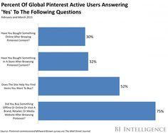 Pinterest has reached a user milestone