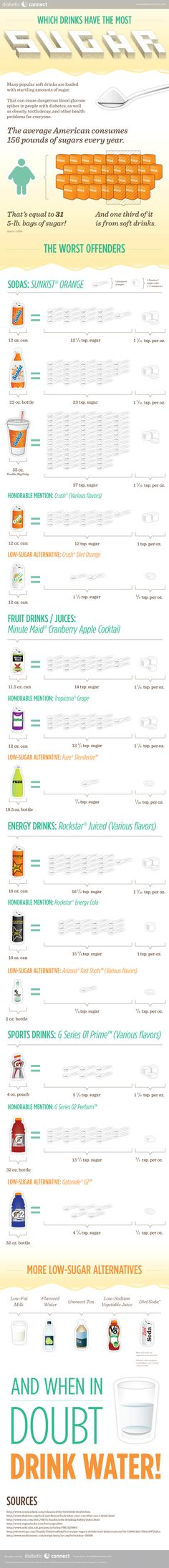 Which drinks have the most sugar?