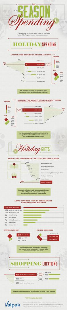 Infographic: 2013 Holiday Spending - Behind The Blue: Valpak Coupons and Savings Blog