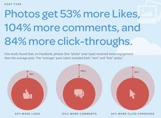 photos get more engagement on facebook