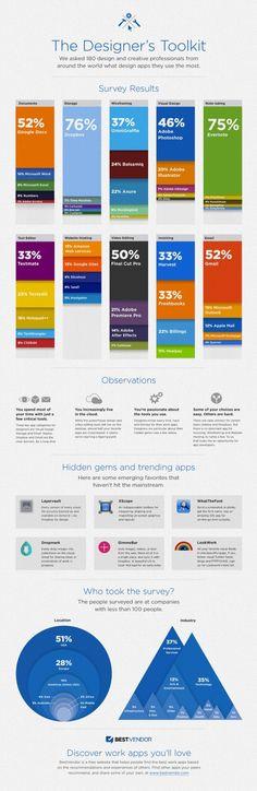 infografico sobre uso de ferramentas por designers cc@Betho Alves @Kas Dzwolak @Rachel Lima