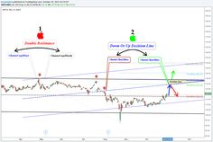 #APPLE  #aapl  announced good financial balance sheet - AAPL TradingView