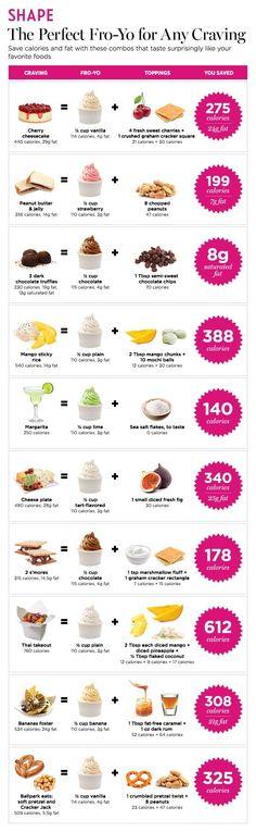 Frozen Yogurt to Satisfy Any Craving