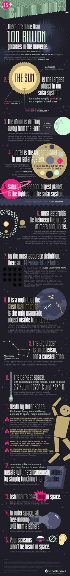 15 Things You Didn't Know About Outer Space... (Fact 5 is wrong: According to the picture, yes, Jupiter is the second largest planet, and Saturn's density is the lightest in the entire solar system, however, the planet itself is only lighter than Jupiter and Neptune, making Saturn the 3rd heaviest planet in the solar system)