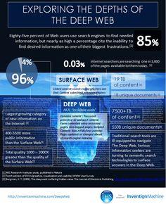 the deep web - Google Search
