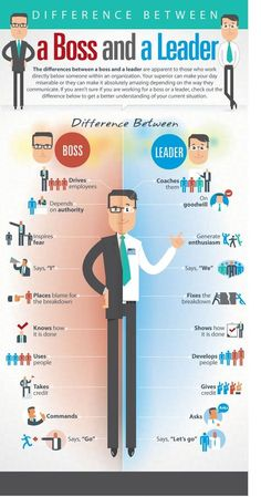 The Difference Between A Boss And A Leader Infographic. Tips and strategies to help entrepreneurs and business owners manage staff effectively, leadership skills, team building, team motivation and more! Leadership Skill, Leadership Activities, Leadership Development, Leadership Quotes, Personal Development, Servant Leadership, Professional Development, Educational Leadership, Coaching Quotes