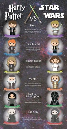 Star Wars Infographic on Behance: - Mary Brown – Harry Potter vs. Star Wars Infographic on Behance: Memes 😂 - Estilo Harry Potter, Arte Do Harry Potter, Harry Potter Jokes, Harry Potter Fandom, Funny Harry Potter Pics, Harry Potter Stuff, Harry Potter Vs Voldemort, Harry Potter Nails, Harry Potter Spells