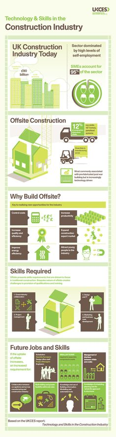 The future of construction? Construction infographic